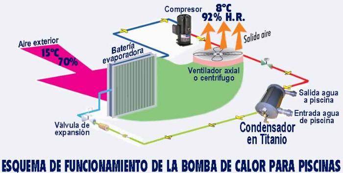 Evaporador y condensador